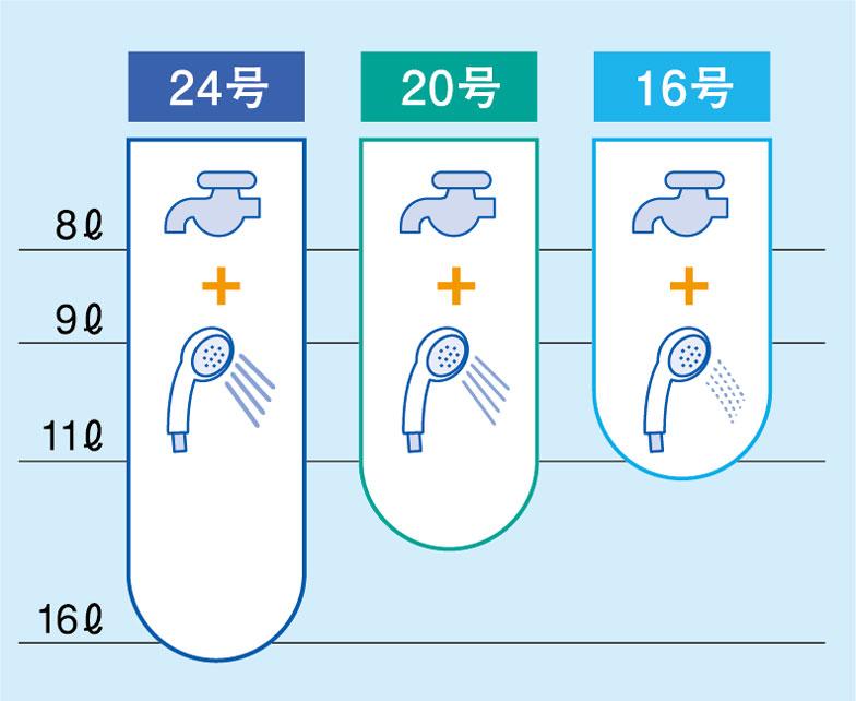 【画像4】上記表は冬場における給湯能力の目安を表したもの(5℃の水道水を43℃に沸かす場合)。例えば24号なら同時に約17L程度まで給湯可能で、これなら浴室でシャワーを使っているときにキッチンで洗いものをしても大丈夫なレベル(画像提供/東京ガス)