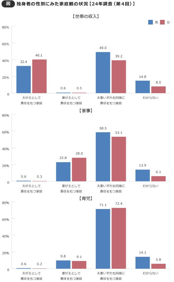 【画像1】独身者の性別にみた家庭観の状況【24年調査で独身だった人に平成27年11月に調査した結果】(出典/厚生労働省「21世紀成年者縦断調査(平成24年成年者第4回調査)」よりデータ抜粋し、編集部にて作成)