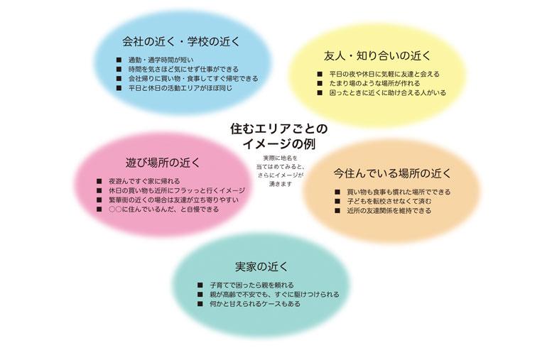 5つのエリアそれぞれの街で暮らすことをイメージしてみよう(SUUMO編集部にて作成)