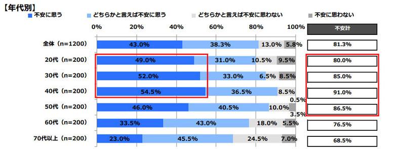 【画像1】あなたは、ご自身の老後の生活資金についてどのように思いますか【年代別】(単数回答)(出典/日本FP協会「老後とお金に関する調査」)