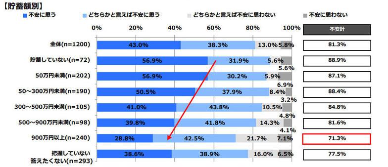 【画像2】あなたは、ご自身の老後の生活資金についてどのように思いますか【貯蓄額別】(単数回答)(出典/日本FP協会「老後とお金に関する調査」)