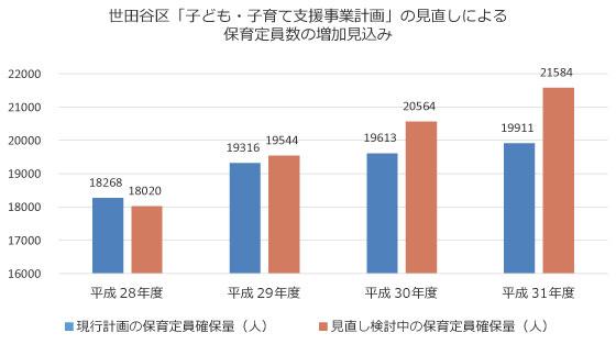 【画像2】見直しによって、現行計画から拡大される保育定員数は、平成29年度で228人、平成30年度で951人、平成31年度で1673人増となっている(世田谷区のデータをもとに筆者作成)
