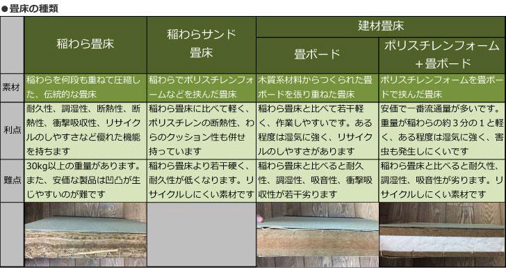 【画像4】価格は稲わら畳床が一番高く、右へ行くほど安くなります。建材畳床はボードの組み合わせ方の異なる製品もあります(取材を元に筆者作図。撮影/SUUMOジャーナル編集部)