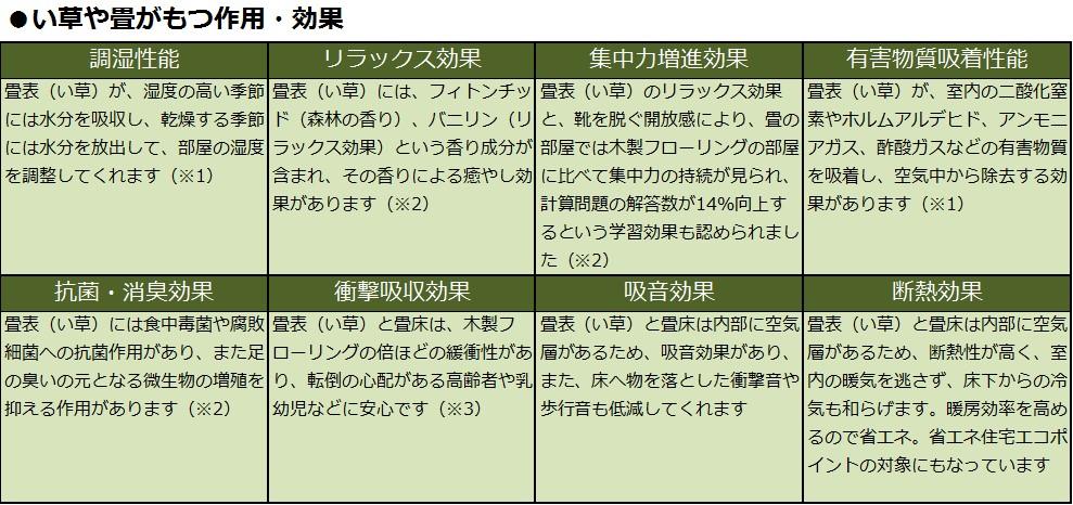 【画像7】※1:熊本県産業技術センターにより実証。※2:北九州市立大学国際環境工学部、森田洋教授により実証。※3:熊本県立大学環境共生学部居住環境学科により実証。