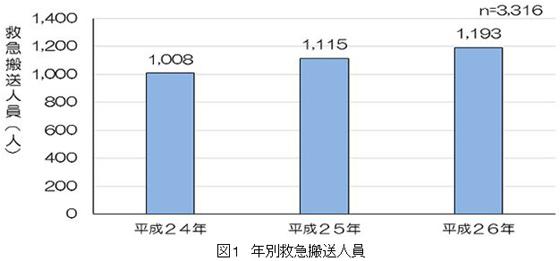 【画像1】年間1000人超える子どもたちが、誤飲・窒息で救急搬送されている(出典元:東京消防庁)