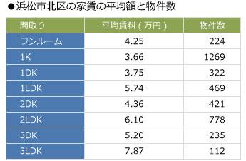 【図1】浜松市北区の家賃の平均額と物件数(出典:SUUMO掲載物件データ)