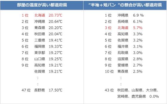 【画像1】2012年1月ウェザーニューズ調べ(回答者数2万3089人)
