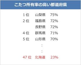 【画像2】2014年1月ウェザーニューズ調べ(回答者数6万6487人)