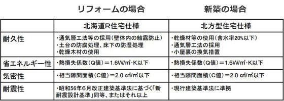 【画像3】「北海道R住宅ストック流通推進プロジェクト」で規定する住宅性能(資料提供:シーアイエス計画研究所)