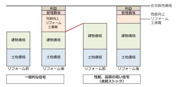 【画像4】もともと高性能な住宅はリフォーム費用が少なく抑えられ、買取保証額の判定の基準となる建物価格+土地価格の割合を大きくできる