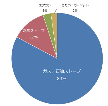 【画像2】北海道での主要な暖房器具の種類。2013年11月ウェザーニューズ調べ(回答者数1万5715人)