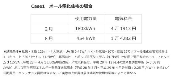 【画像3】試算:北海道電力。冬のほうが光熱費は2万7631円多い