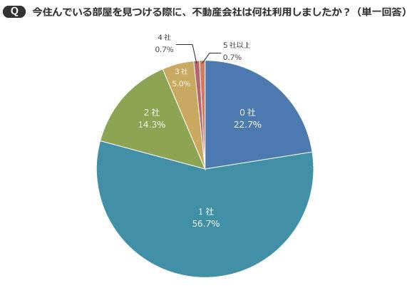 【画像3】半数以上が1社のみ利用と回答。0社という人も22.7%いた(SUUMOジャーナル編集部)