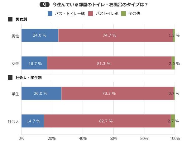 【画像2】男性に比べ女性のほうが、学生に比べ社会人のほうがバス・トイレ別の物件に住んでいる(SUUMOジャーナル編集部)
