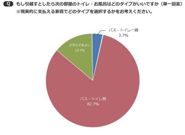 【画像3】バス・トイレ別を希望する人が82.7%と多数だが、「どちらでもよい」も13.7%いる結果に(SUUMOジャーナル編集部)