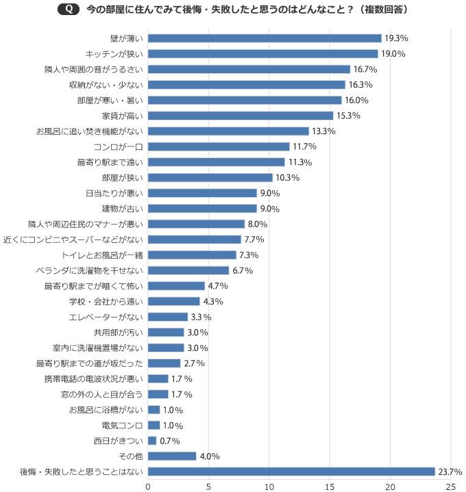 【画像1】76.3%もの人が、後悔・失敗したと思うことがある結果に(SUUMOジャーナル編集部)