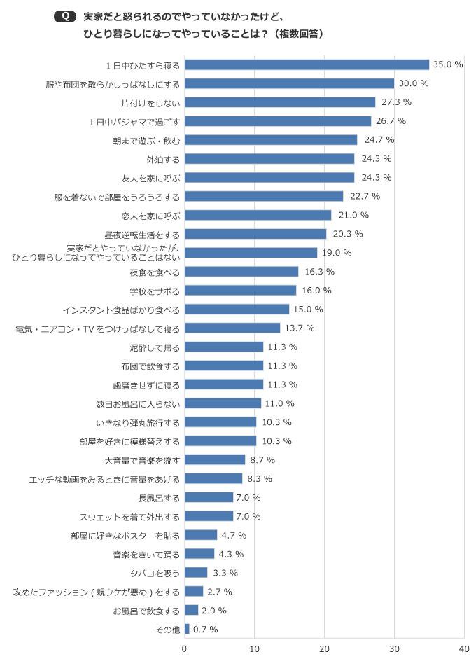 【画像1】20%超えの項目が10項目も(SUUMOジャーナル編集部)