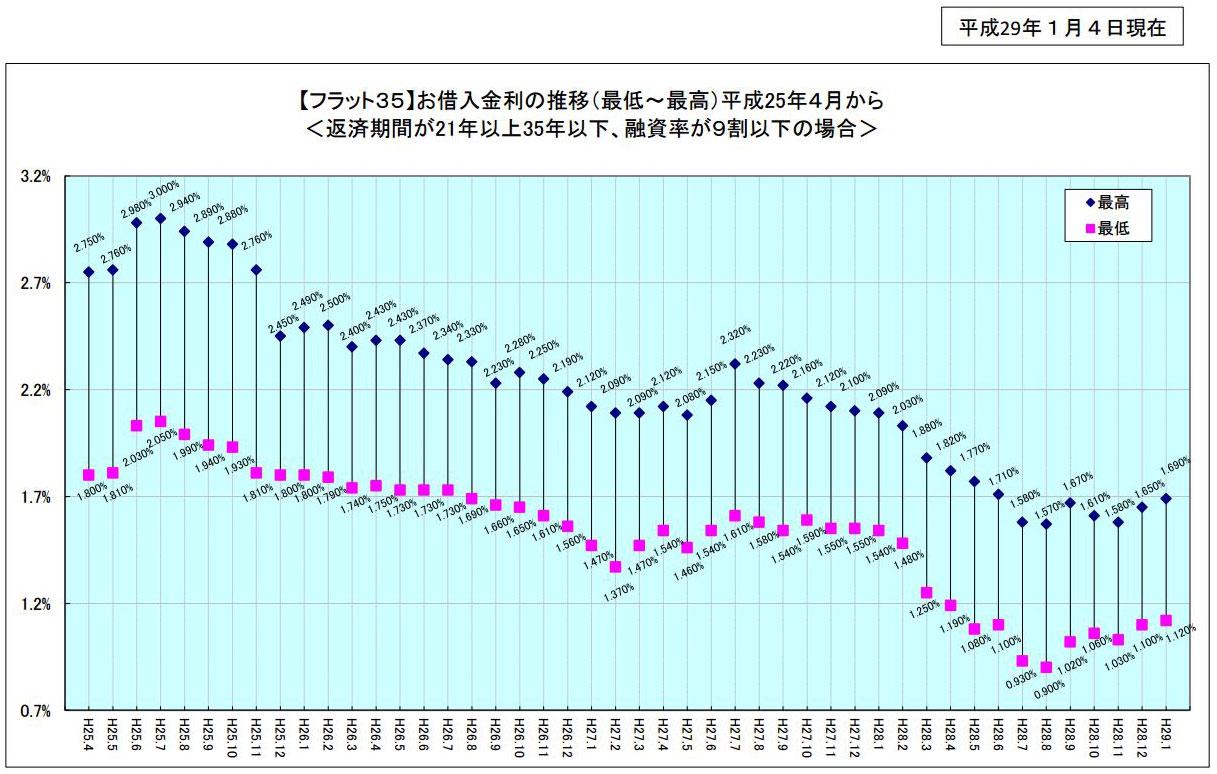 【図1】【フラット35】の金利推移(出典:住宅金融支援機構)