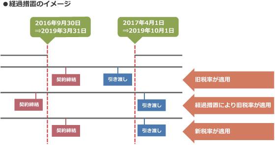 【図2】経過措置のイメージ(筆者作成)