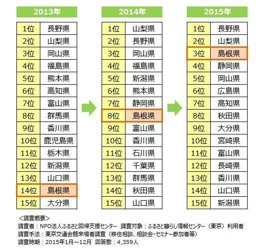 【画像1】移住希望地ランキング(NPO法人ふるさと回帰支援センター調べ)
