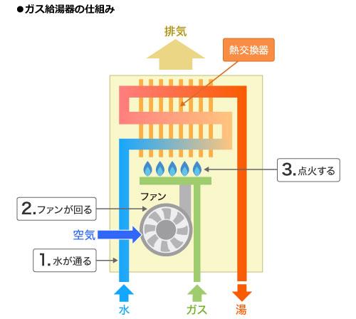 【画像1】ガス給湯器の仕組み(SUUMOジャーナル編集部作成)
