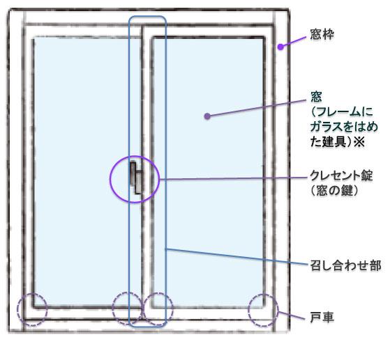【画像1】一般的な2枚建ての引き違い窓。「障子」に取り付けられた気密部品が隙間をふさいでいます ※フレームにガラスをはめた建具は「障子」という呼び名が建築業界では一般的ですが、分かりづらいのでここでは「窓」と呼びます(取材を元に筆者作図・窓の画像提供/YKK AP)