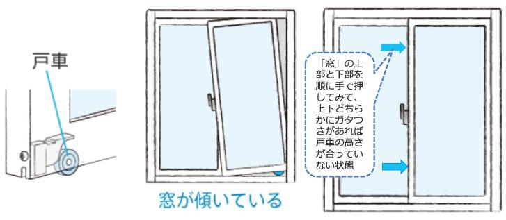 【画像3】左:傾きはここまで顕著ではありませんが、まず目視で確認を。右:傾きが確認できなくても、手で押してみてガタつきがあれば、隙間があります(取材を元に筆者作図・画像提供/YKK AP)