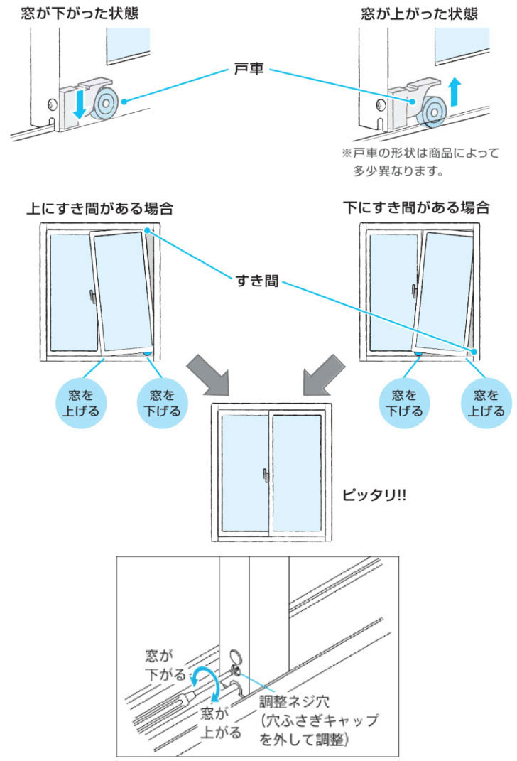 【画像4】穴が2つあるタイプは片方が戸車の調整用です。形状は製品によって異なります。よく分からない場合は販売店や窓メーカーの相談窓口に確認してから調整してください。調整時には内部のネジを完全に外さないよう要注意。部品が外れて元に戻せなくなる恐れがあります(画像提供/YKK AP)