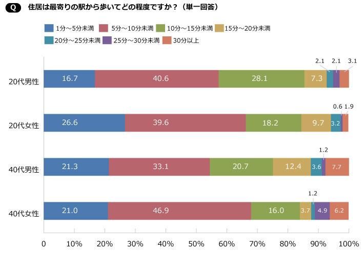 【図1】20代と40代のシングル男女に実施した、今住んでいる家の駅徒歩分数に関するアンケート(SUUMOジャーナル編集部作成)
