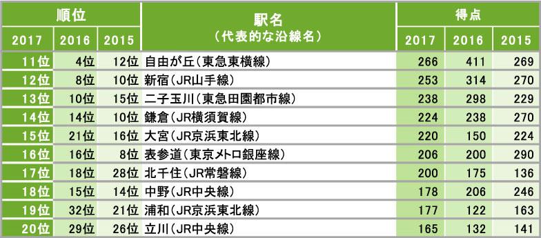 【図2】住みたい街(駅)総合ランキング11~20位(関東全体/3つの限定回答)出典:「みんなが選んだ住みたい街ランキング2017」リクルート住まいカンパニー調べ