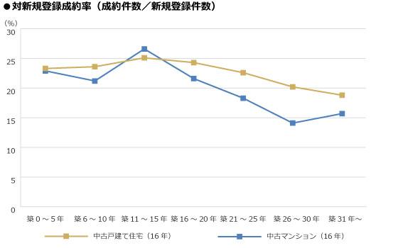 【図1】築年帯別の取引動向「対新規登録成約率(成約件数/新規登録件数)」(出典:東日本レインズ「築年数から見た首都圏の不動産流通市場(2016年)」)