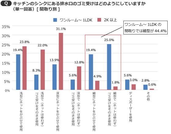 【画像2】排水口ゴミ受けの間取り別調査結果(出典/SUUMOジャーナル編集部)