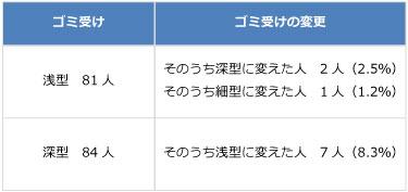 【画像3】ゴミ受けを変更した人の割合(出典/SUUMOジャーナル編集部)