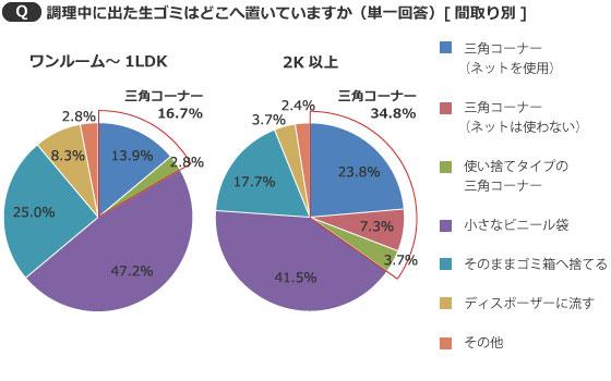【画像6】間取りが広いほど三角コーナーの使用率がアップ(出典/SUUMOジャーナル編集部)