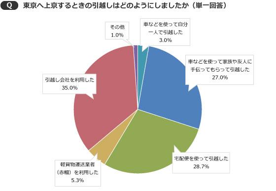 【画像1】引越し会社に頼んだ人は35%。自力または宅配便を利用が約6割も(出典/SUUMOジャーナル編集部)