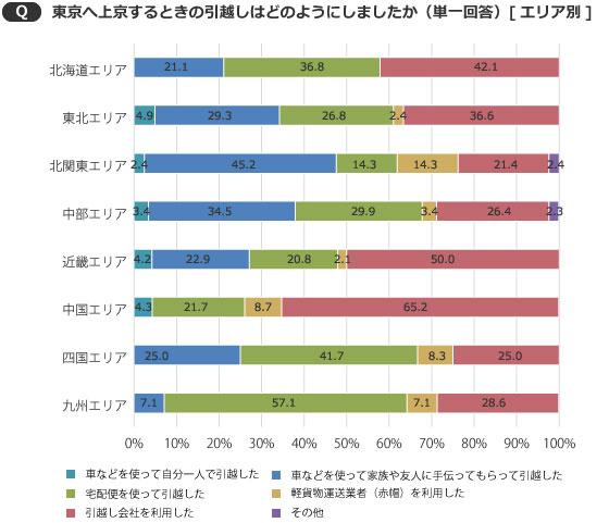 【画像2】北関東では、軽貨物運送業者(赤帽)を利用したという人も14.3%いた(出典/SUUMOジャーナル編集部)