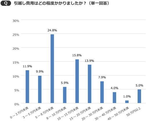 【画像3】引越し費用はどの程度? 5~8万円未満が24.8%で最多に(出典/SUUMOジャーナル編集部)