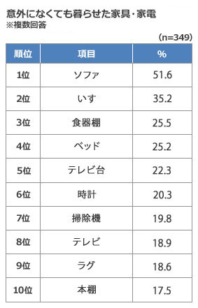【画像2】ソファが51.6%と断トツ。2位はいす。一人暮らしの部屋では「座る」ものは必需品ではないようだ(出典/SUUMOジャーナル編集部)