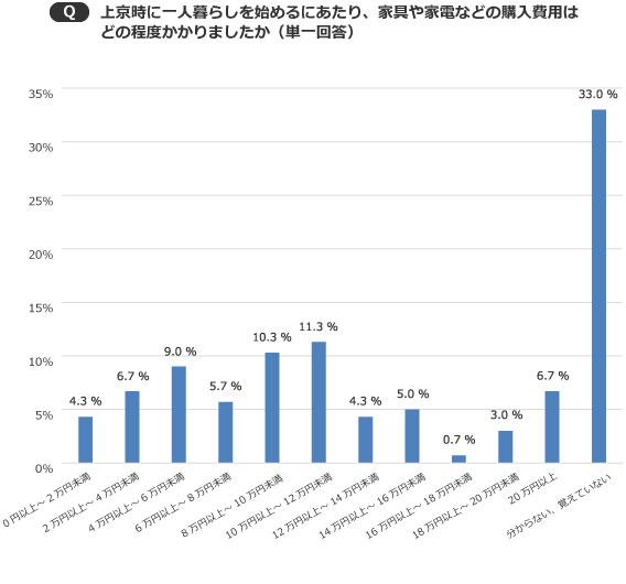 【画像3】家具・家電の初期費用は、10万円前後が一般的なよう(出典/SUUMOジャーナル編集部)