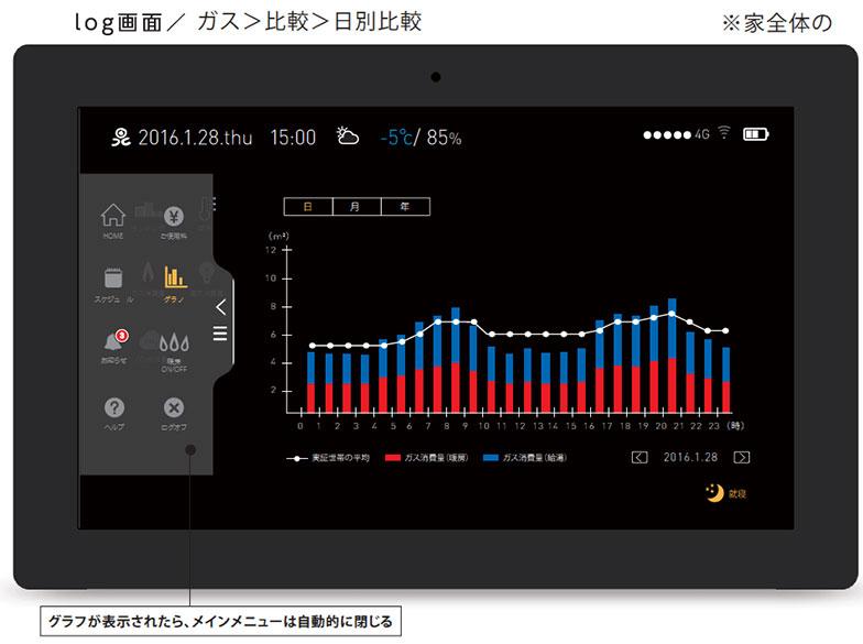 【画像2】タブレットにガスや電気の1時間ごとの消費量が表示される。平均よりも多いか少ないかもひと目で分かる(画像提供/北海道ガス)
