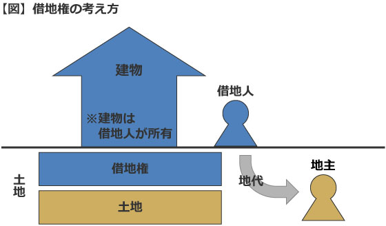 【図】借地権の考え方