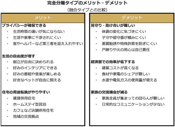 【図2】二世帯住宅 完全分離型のメリットとデメリット(融合型との比較)(筆者作成)