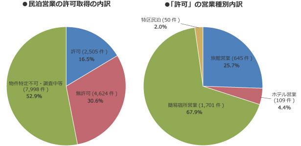 【図1】民泊営業の許可取得の状況(出典:厚生労働省「全国民泊実態調査の結果について」)