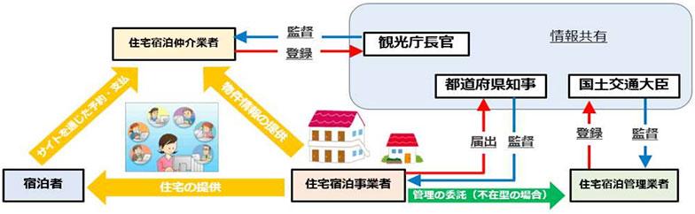【画像1】住宅宿泊事業法案による制度スキーム図(出典:「住宅宿泊事業法案」の「概要」より転載)