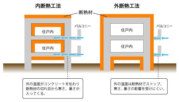 【画像2】内断熱工法と外断熱工法(筆者作成)