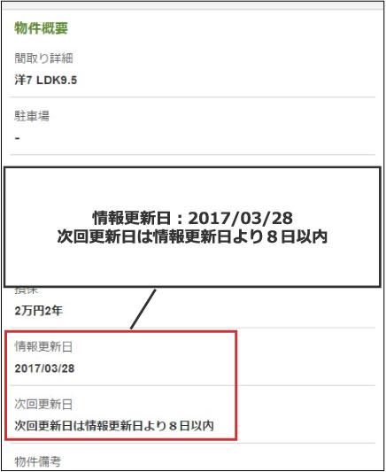 【画像3】ポータルサイトの物件ページには「次回更新日」が記載されている。この日より前であっても契約済であることが分かった場合には掲載を削除する。これが徹底すれば「借りられない物件」の広告は大きく減るはずだ(図作成/不動産アカデミー 出典/SUUMO物件詳細ページ)