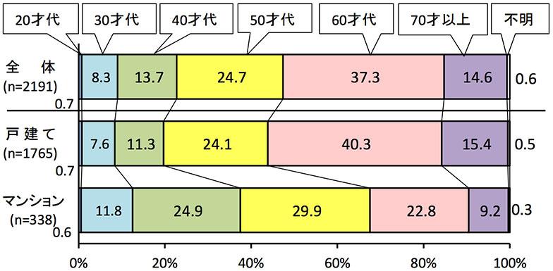 【図1】施主の年齢(出典/住宅リフォーム推進協議会「平成28年度 第14回住宅リフォーム実例調査」)