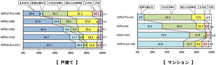 【図2】施主の年齢別・住宅の取得方法(出典/住宅リフォーム推進協議会「平成28年度 第14回住宅リフォーム実例調査」)