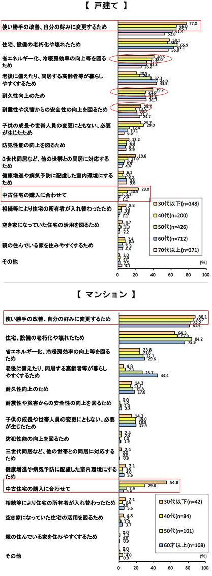 【図3】施主の年齢別・リフォーム工事の目的(複数回答)(出典/住宅リフォーム推進協議会「平成28年度 第14回住宅リフォーム実例調査」)