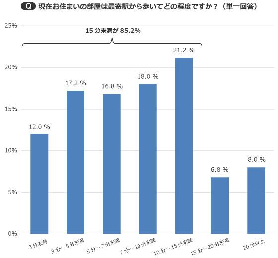 【画像1】全体の85%もの人が、駅から15分未満の距離を選んでいる(出典/SUUMOジャーナル編集部)